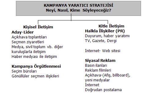 Temmuz 2007 Seçimleri Kampanya Karnesi: Langırtlaşan Siyaset Ortamında İletişim Etkisi